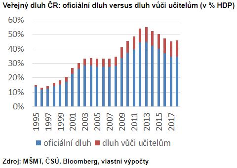 Veřejný dluh ČR