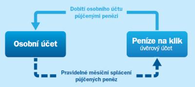 Nebankovní půjčky bez doložení příjmu nitra